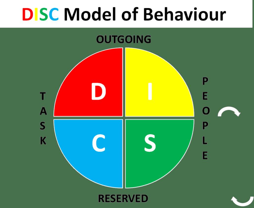 DISC Personality Coaching